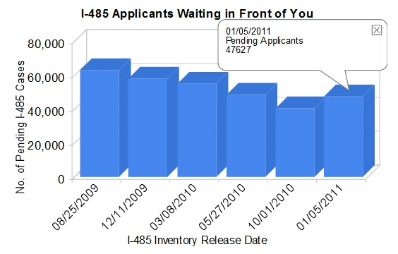 ROW EB3 Pending I-485 Inventory Sudden Increase in January