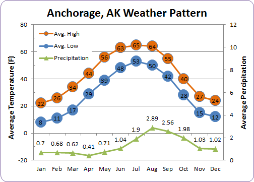 Anchorage Weather Pattern by Month