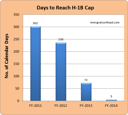 FY_2010-2014_Cap-Reached