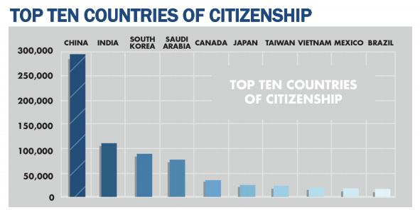 Foreign Students by Citizenship