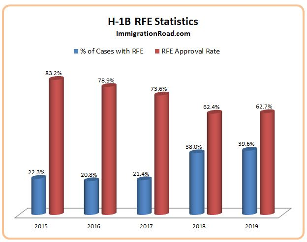 H-1B Statistics: RFE Up, Approval Down | Immigration Road Blog