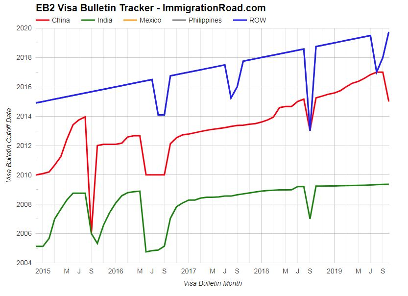 October-14-Visa-Bulletin-EB14-Graph  Immigration Road Blog